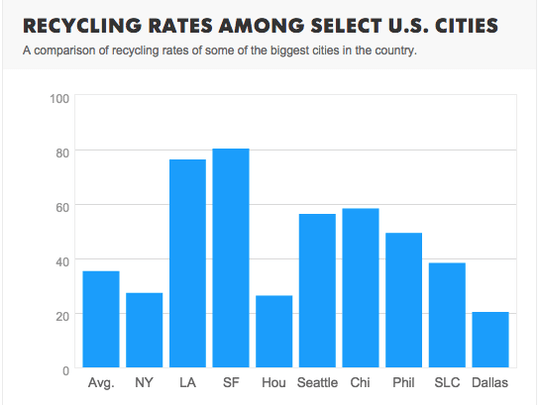 recycling of major cities in US
