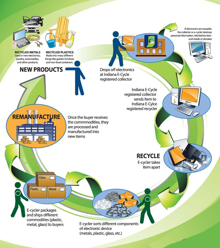 infographic for recycling